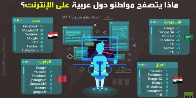 ماذا يتصفح مواطنو دول عربية على الانترنت؟